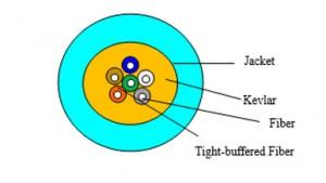 CoreTECH OM3 Fiber Optic Indoor Cable Distribution Tight Buffer (2 ~ 12core) - pic 2